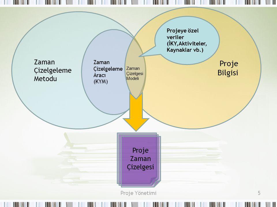 5 Zaman Çizelgeleme Metodu Zaman Çizelgeleme Aracı (KYM) Proje Bilgisi Proje Zaman Çizelgesi Zaman Çizelgesi Modeli Projeye özel veriler (İKY,Aktivite