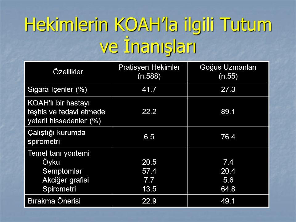 Hekimlerin KOAH'la ilgili Tutum ve İnanışları Özellikler Pratisyen Hekimler (n:588) Göğüs Uzmanları (n:55) Sigara İçenler (%)41.727.3 KOAH'lı bir hast