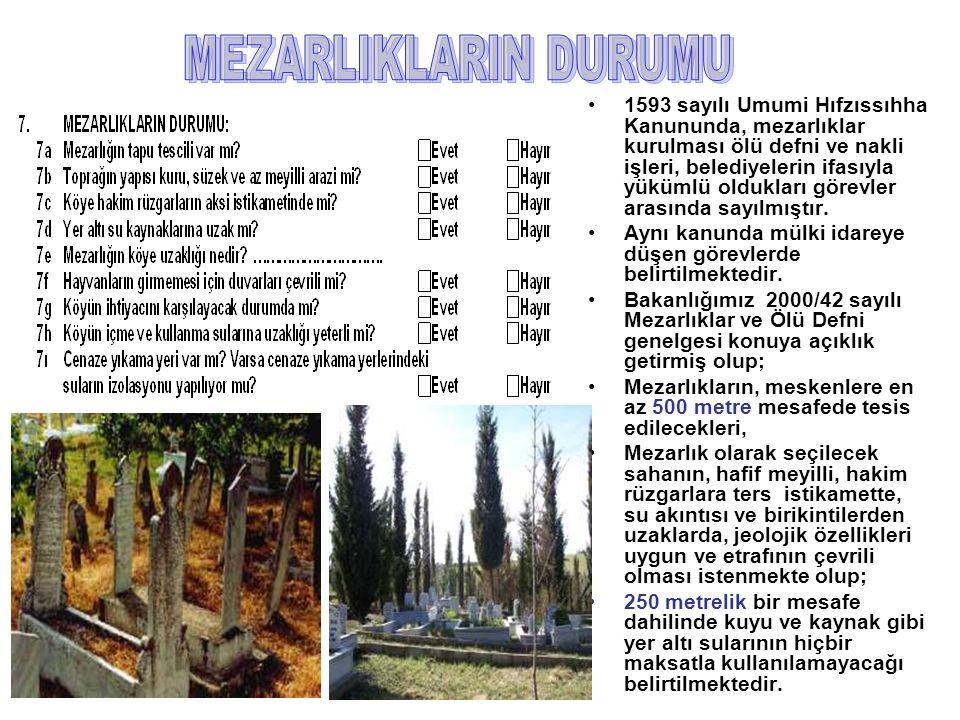 1593 sayılı Umumi Hıfzıssıhha Kanununda, mezarlıklar kurulması ölü defni ve nakli işleri, belediyelerin ifasıyla yükümlü oldukları görevler arasında sayılmıştır.