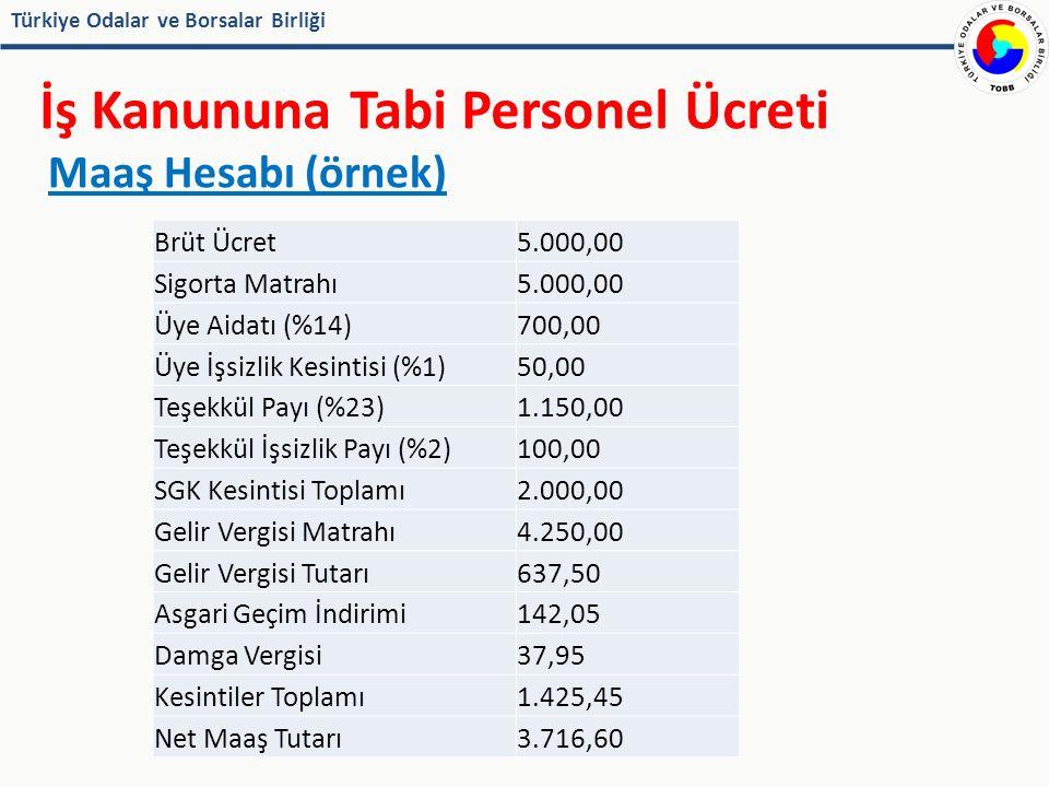 Türkiye Odalar ve Borsalar Birliği İş Kanununa Tabi Personel Ücreti Brüt Ücret5.000,00 Sigorta Matrahı5.000,00 Üye Aidatı (%14)700,00 Üye İşsizlik Kesintisi (%1)50,00 Teşekkül Payı (%23)1.150,00 Teşekkül İşsizlik Payı (%2)100,00 SGK Kesintisi Toplamı2.000,00 Gelir Vergisi Matrahı4.250,00 Gelir Vergisi Tutarı637,50 Asgari Geçim İndirimi142,05 Damga Vergisi37,95 Kesintiler Toplamı1.425,45 Net Maaş Tutarı3.716,60 Maaş Hesabı (örnek)