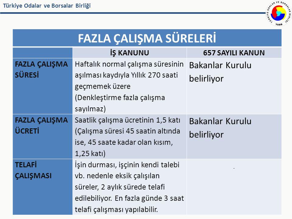 Türkiye Odalar ve Borsalar Birliği FAZLA ÇALIŞMA SÜRELERİ İŞ KANUNU657 SAYILI KANUN FAZLA ÇALIŞMA SÜRESİ Haftalık normal çalışma süresinin aşılması kaydıyla Yıllık 270 saati geçmemek üzere (Denkleştirme fazla çalışma sayılmaz) Bakanlar Kurulu belirliyor FAZLA ÇALIŞMA ÜCRETİ Saatlik çalışma ücretinin 1,5 katı (Çalışma süresi 45 saatin altında ise, 45 saate kadar olan kısım, 1,25 katı) Bakanlar Kurulu belirliyor TELAFİ ÇALIŞMASI İşin durması, işçinin kendi talebi vb.