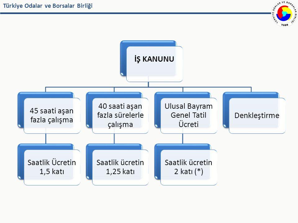 Türkiye Odalar ve Borsalar Birliği İŞ KANUNU45 saati aşan fazla çalışma Saatlik Ücretin 1,5 katı 40 saati aşan fazla sürelerle çalışma Saatlik ücretin 1,25 katı Ulusal Bayram Genel Tatil Ücreti Saatlik ücretin 2 katı (*) Denkleştirme