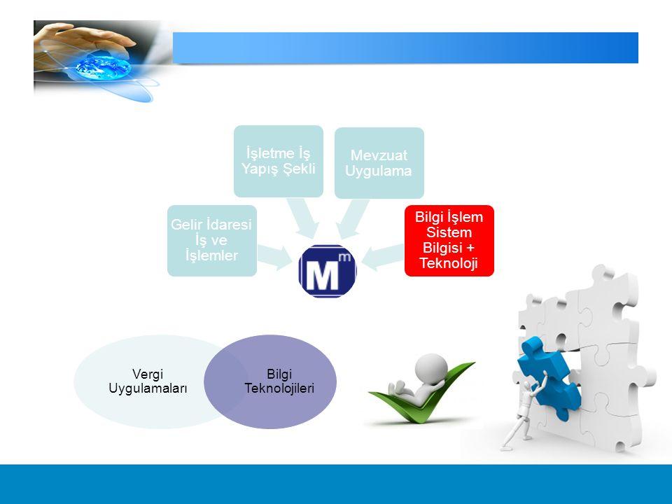 Gelir İdaresi İş ve İşlemler İşletme İş Yapış Şekli Mevzuat Uygulama Bilgi İşlem Sistem Bilgisi + Teknoloji Vergi Uygulamaları Bilgi Teknolojileri