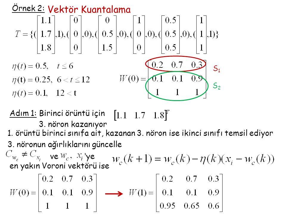 Örnek 2: Vektör Kuantalama S1S1 S2S2 Adım 1: Birinci örüntü için 3. nöron kazanıyor 1. örüntü birinci sınıfa ait, kazanan 3. nöron ise ikinci sınıfı t