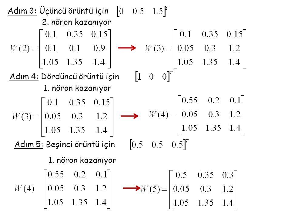 Adım 3: Üçüncü örüntü için 2. nöron kazanıyor Adım 4: Dördüncü örüntü için 1. nöron kazanıyor Adım 5: Beşinci örüntü için 1. nöron kazanıyor