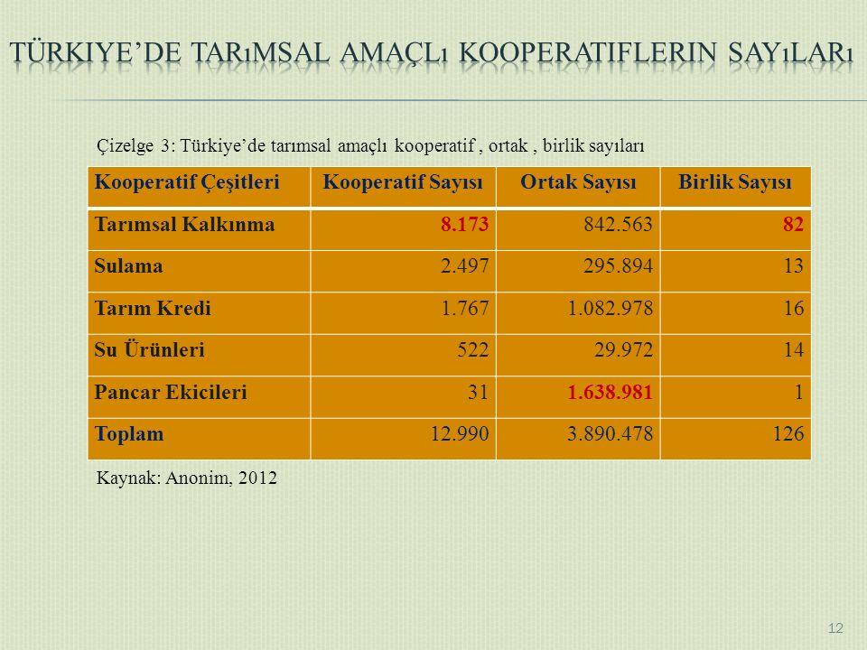 Kooperatif ÇeşitleriKooperatif SayısıOrtak SayısıBirlik Sayısı Tarımsal Kalkınma8.173842.56382 Sulama2.497295.89413 Tarım Kredi1.7671.082.97816 Su Ürünleri52229.97214 Pancar Ekicileri311.638.9811 Toplam12.9903.890.478126 Kaynak: Anonim, 2012 12 Çizelge 3: Türkiye'de tarımsal amaçlı kooperatif, ortak, birlik sayıları