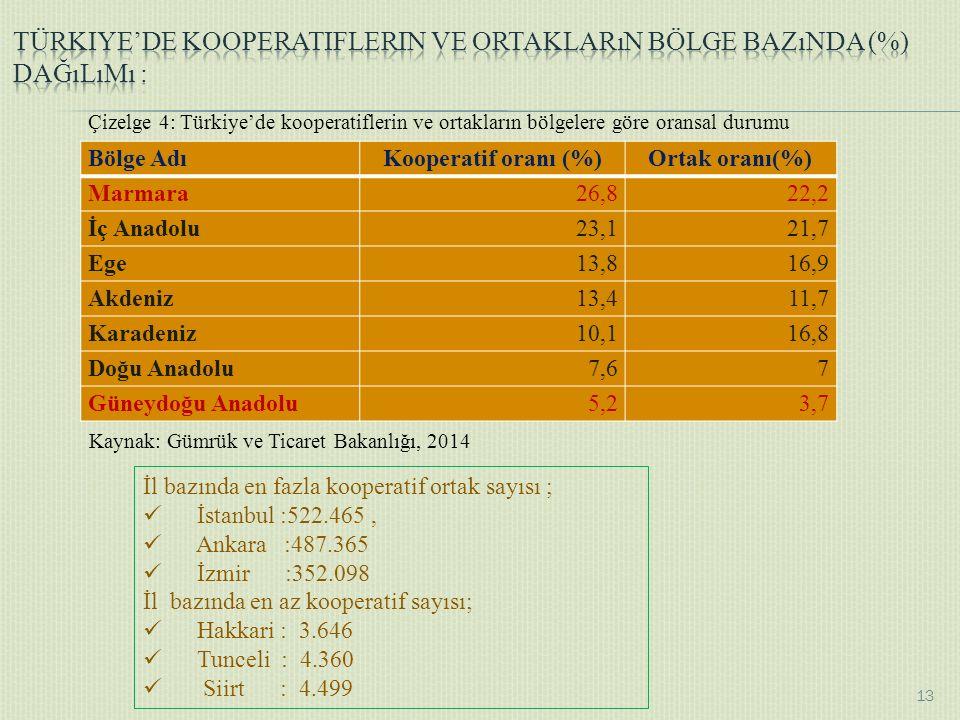 Bölge AdıKooperatif oranı (%)Ortak oranı(%) Marmara26,822,2 İç Anadolu23,121,7 Ege13,816,9 Akdeniz13,411,7 Karadeniz10,116,8 Doğu Anadolu7,67 Güneydoğu Anadolu5,23,7 Kaynak: Gümrük ve Ticaret Bakanlığı, 2014 İl bazında en fazla kooperatif ortak sayısı ; İstanbul :522.465, Ankara :487.365 İzmir :352.098 İl bazında en az kooperatif sayısı; Hakkari : 3.646 Tunceli : 4.360 Siirt : 4.499 13 Çizelge 4: Türkiye'de kooperatiflerin ve ortakların bölgelere göre oransal durumu