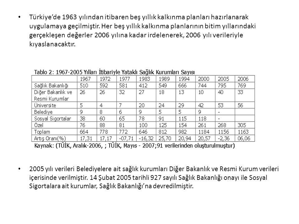Türkiye'de 1963 yılından itibaren beş yıllık kalkınma planları hazırlanarak uygulamaya geçilmiştir. Her beş yıllık kalkınma planlarının bitim yılların