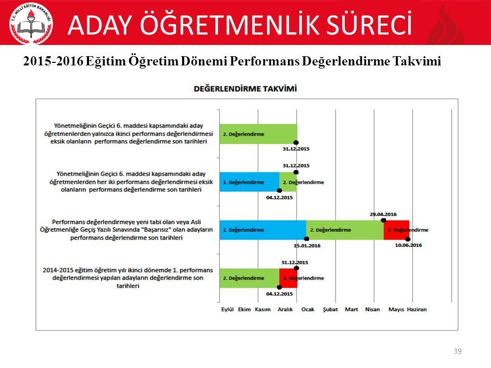 ADAY ÖĞRETMENLİK SÜRECİ 39 2015-2016 Eğitim Öğretim Dönemi Performans Değerlendirme Takvimi