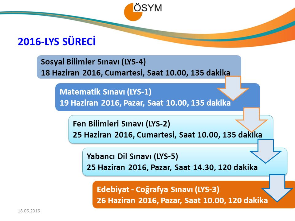 Matematik Sınavı (LYS-1) 19 Haziran 2016, Pazar, Saat 10.00, 135 dakika Yabancı Dil Sınavı (LYS-5) 25 Haziran 2016, Pazar, Saat 14.30, 120 dakika Yabancı Dil Sınavı (LYS-5) 25 Haziran 2016, Pazar, Saat 14.30, 120 dakika Sosyal Bilimler Sınavı (LYS-4) 18 Haziran 2016, Cumartesi, Saat 10.00, 135 dakika Edebiyat - Coğrafya Sınavı (LYS-3) 26 Haziran 2016, Pazar, Saat 10.00, 120 dakika Fen Bilimleri Sınavı (LYS-2) 25 Haziran 2016, Cumartesi, Saat 10.00, 135 dakika Fen Bilimleri Sınavı (LYS-2) 25 Haziran 2016, Cumartesi, Saat 10.00, 135 dakika 2016-LYS SÜRECİ 56 18.06.2016