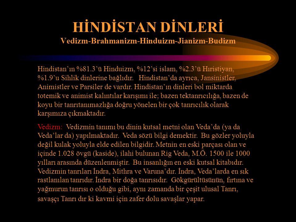 Hindistan'ın %81.3'ü Hinduizm, %12'si islam, %2.3'ü Hıristiyan, %1.9'u Sihlik dinlerine bağlıdır. Hindistan'da ayrıca, Jansinistler, Animistler ve Par