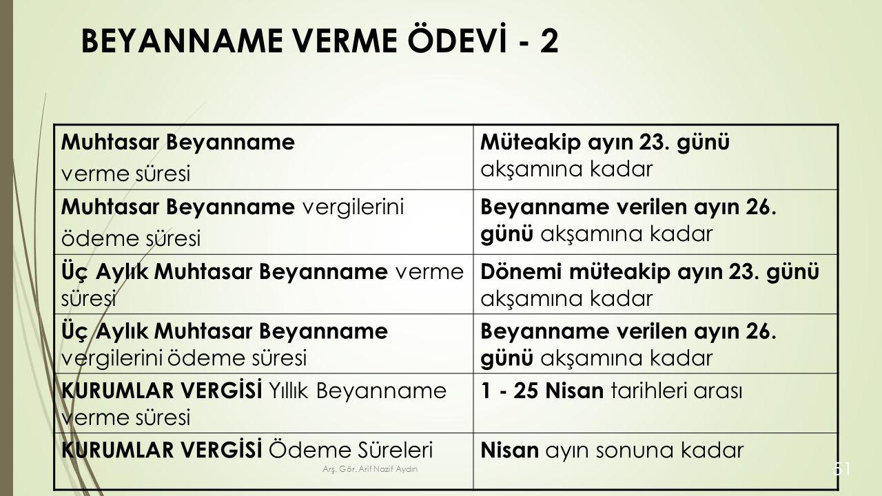 BEYANNAME VERME ÖDEVİ - 2 Muhtasar Beyanname verme süresi Müteakip ayın 23.