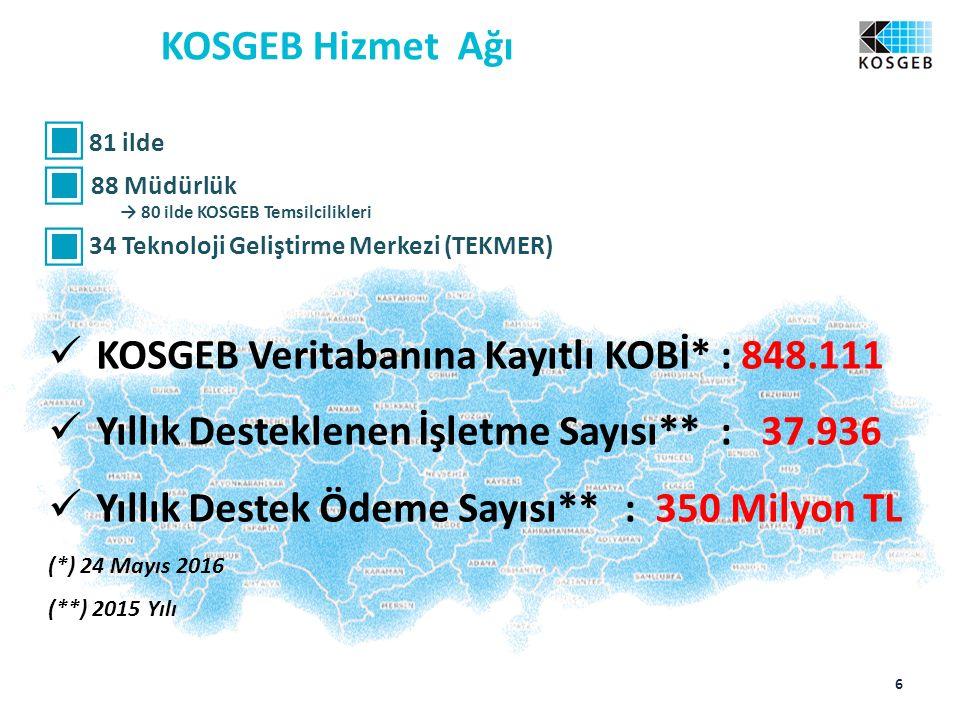 KOSGEB Hizmet Ağı 81 ilde 88 Müdürlük → 80 ilde KOSGEB Temsilcilikleri 34 Teknoloji Geliştirme Merkezi (TEKMER) KOSGEB Veritabanına Kayıtlı KOBİ*: 848.111 Yıllık Desteklenen İşletme Sayısı**: 37.936 Yıllık Destek Ödeme Sayısı**: 350 Milyon TL (*) 24 Mayıs 2016 (**) 2015 Yılı 6