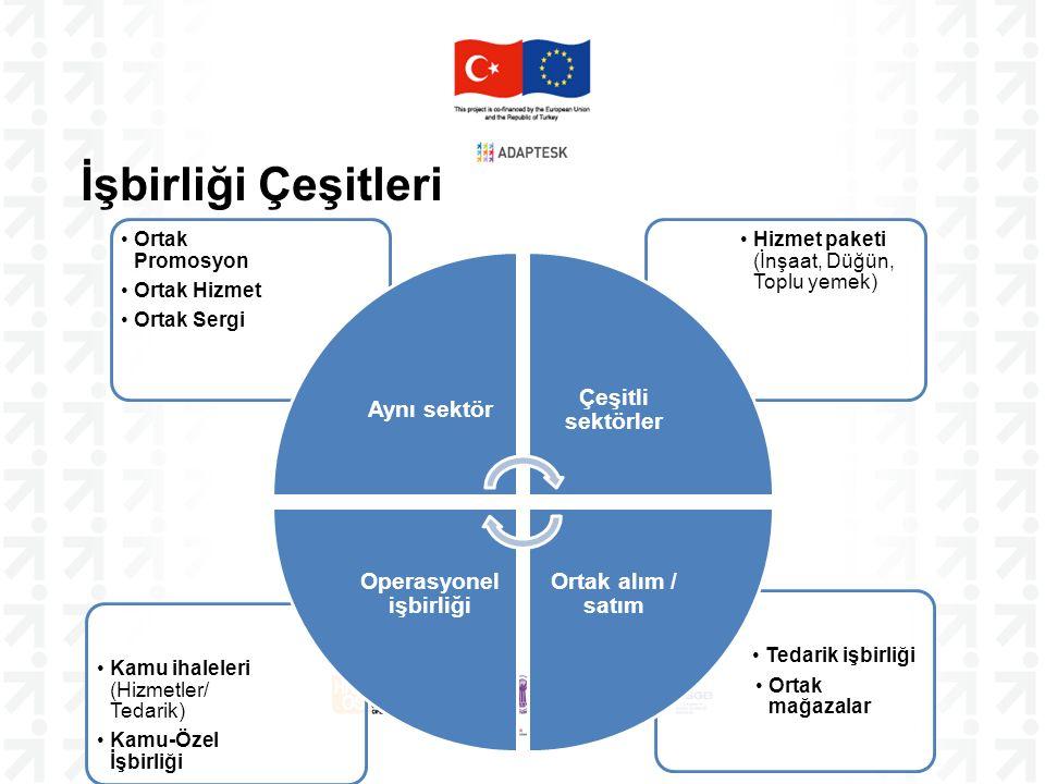 İşbirliği Çeşitleri Tedarik işbirliği Ortak mağazalar Kamu ihaleleri (Hizmetler/ Tedarik) Kamu-Özel İşbirliği Hizmet paketi (İnşaat, Düğün, Toplu yemek) Ortak Promosyon Ortak Hizmet Ortak Sergi Aynı sektör Çeşitli sektörler Ortak alım / satım Operasyonel işbirliği