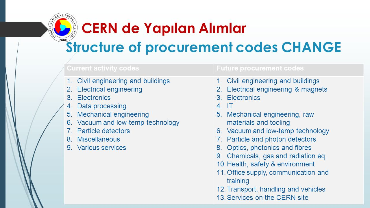 CERN de Yapılan Alımlar Structure of procurement codes CHANGE Current activity codesFuture procurement codes 1.Civil engineering and buildings 2.Electrical engineering 3.Electronics 4.Data processing 5.Mechanical engineering 6.Vacuum and low-temp technology 7.Particle detectors 8.Miscellaneous 9.Various services 1.Civil engineering and buildings 2.Electrical engineering & magnets 3.Electronics 4.IT 5.Mechanical engineering, raw materials and tooling 6.Vacuum and low-temp technology 7.Particle and photon detectors 8.Optics, photonics and fibres 9.Chemicals, gas and radiation eq.