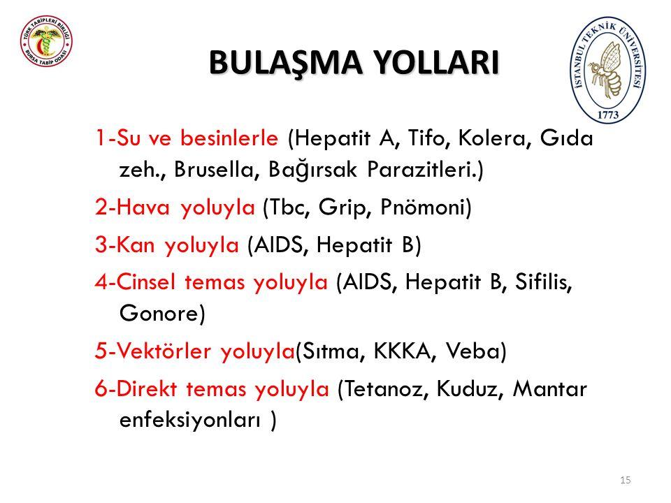 BULAŞMA YOLLARI 1-Su ve besinlerle (Hepatit A, Tifo, Kolera, Gıda zeh., Brusella, Ba ğ ırsak Parazitleri.) 2-Hava yoluyla (Tbc, Grip, Pnömoni) 3-Kan yoluyla (AIDS, Hepatit B) 4-Cinsel temas yoluyla (AIDS, Hepatit B, Sifilis, Gonore) 5-Vektörler yoluyla(Sıtma, KKKA, Veba) 6-Direkt temas yoluyla (Tetanoz, Kuduz, Mantar enfeksiyonları ) 15