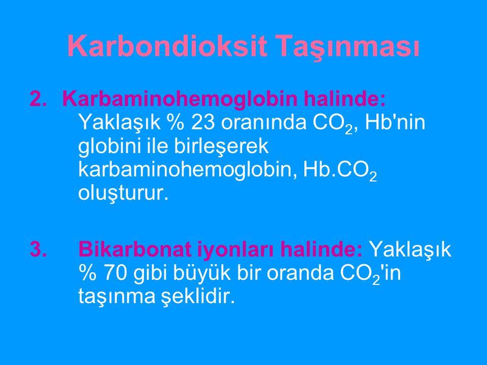 Karbondioksit Taşınması 2.Karbaminohemoglobin halinde: Yaklaşık % 23 oranında CO 2, Hb'nin globini ile birleşerek karbaminohemoglobin, Hb.CO 2 oluştur