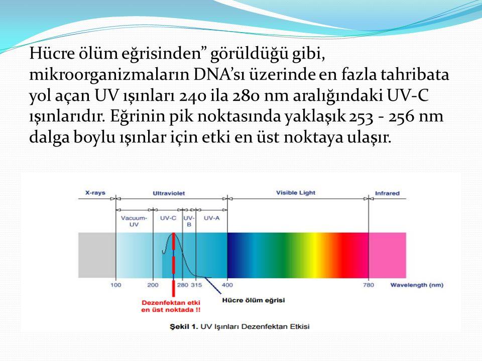 UV teknolojisi ile dezenfeksiyon, 254 nm dalgaboylu UV-C ışınları kullanılarak sağlanır.