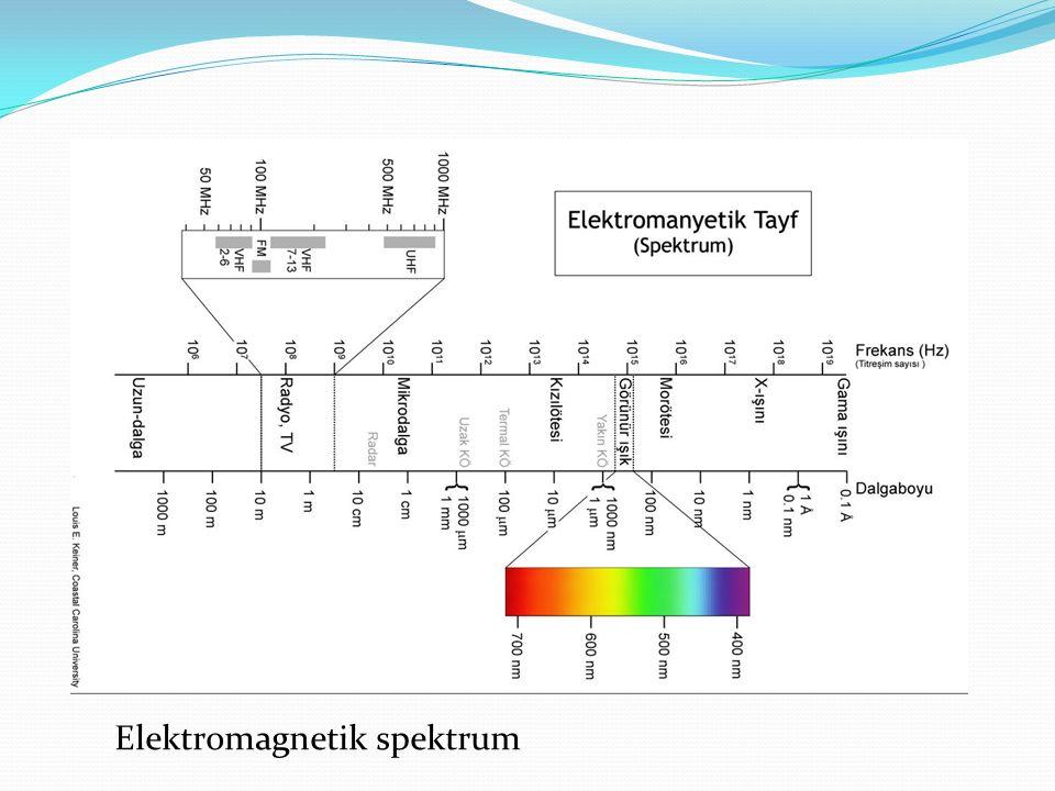 Güneş spektrumunun özel bir bölümü ultraviyole radyasyonudur.