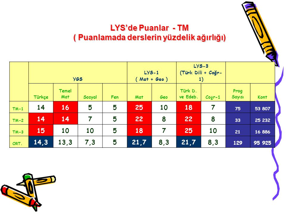 YGS LYS-1 ( Mat + Geo ) LYS-3 (Türk Dili + Coğr- 1) Türkçe Temel MatSosyalFenMatGeo Türk D.