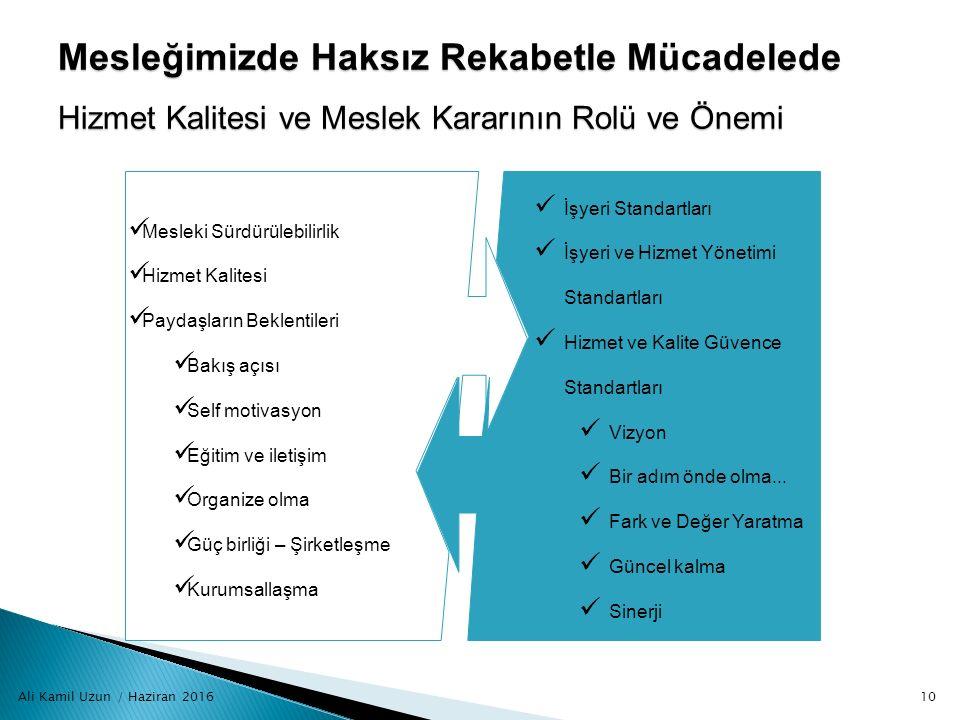 Ali Kamil Uzun / Haziran 201610 Mesleğimizde Haksız Rekabetle Mücadelede Hizmet Kalitesi ve Meslek Kararının Rolü ve Önemi Mesleki Sürdürülebilirlik H