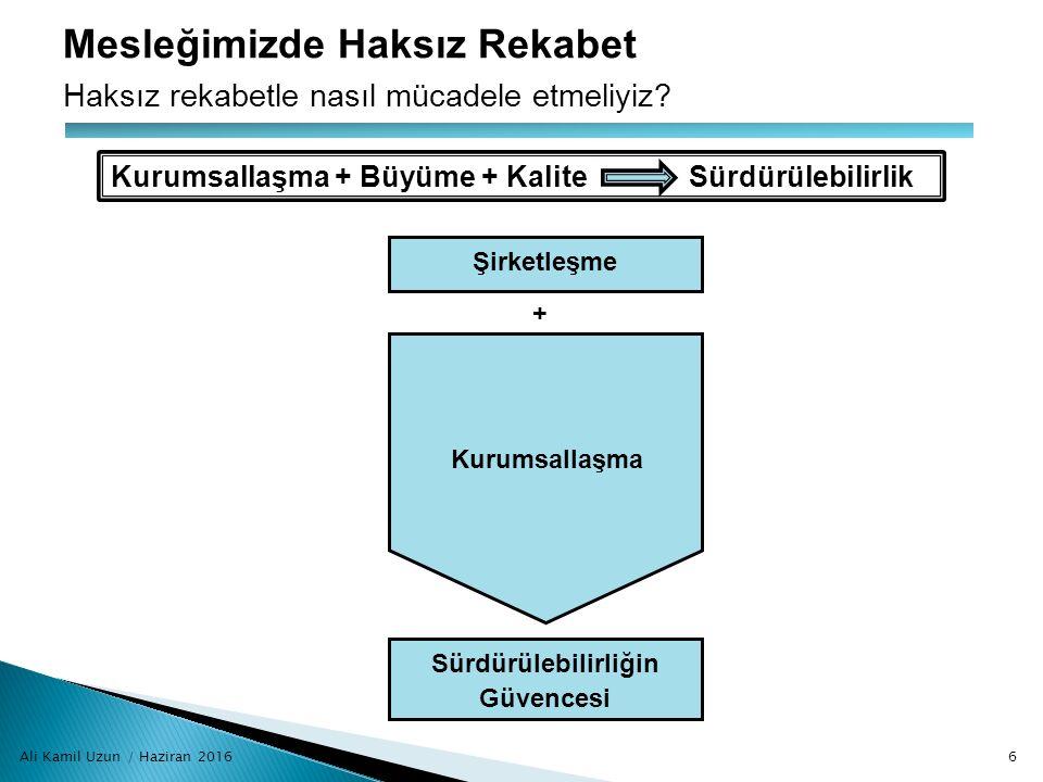 Ali Kamil Uzun / Haziran 20166 Mesleğimizde Haksız Rekabet Haksız rekabetle nasıl mücadele etmeliyiz? Sürdürülebilirliğin Güvencesi Şirketleşme Kurums