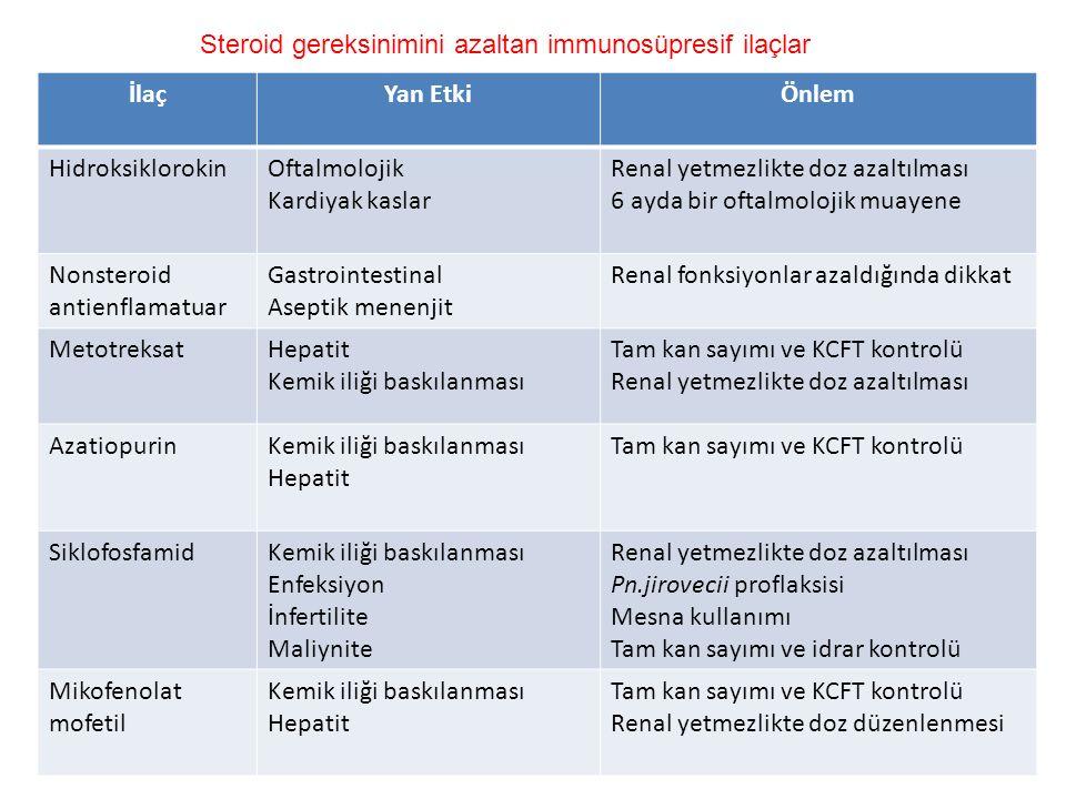 İlaçYan EtkiÖnlem HidroksiklorokinOftalmolojik Kardiyak kaslar Renal yetmezlikte doz azaltılması 6 ayda bir oftalmolojik muayene Nonsteroid antienflamatuar Gastrointestinal Aseptik menenjit Renal fonksiyonlar azaldığında dikkat MetotreksatHepatit Kemik iliği baskılanması Tam kan sayımı ve KCFT kontrolü Renal yetmezlikte doz azaltılması AzatiopurinKemik iliği baskılanması Hepatit Tam kan sayımı ve KCFT kontrolü SiklofosfamidKemik iliği baskılanması Enfeksiyon İnfertilite Maliynite Renal yetmezlikte doz azaltılması Pn.jirovecii proflaksisi Mesna kullanımı Tam kan sayımı ve idrar kontrolü Mikofenolat mofetil Kemik iliği baskılanması Hepatit Tam kan sayımı ve KCFT kontrolü Renal yetmezlikte doz düzenlenmesi Steroid gereksinimini azaltan immunosüpresif ilaçlar
