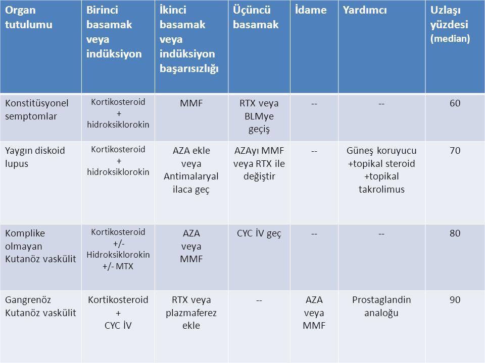 Organ tutulumu Birinci basamak veya indüksiyon İkinci basamak veya indüksiyon başarısızlığı Üçüncü basamak İdameYardımcıUzlaşı yüzdesi (median) Konstitüsyonel semptomlar Kortikosteroid + hidroksiklorokin MMFRTX veya BLMye geçiş -- 60 Yaygın diskoid lupus Kortikosteroid + hidroksiklorokin AZA ekle veya Antimalaryal ilaca geç AZAyı MMF veya RTX ile değiştir --Güneş koruyucu +topikal steroid +topikal takrolimus 70 Komplike olmayan Kutanöz vaskülit Kortikosteroid +/- Hidroksiklorokin +/- MTX AZA veya MMF CYC İV geç-- 80 Gangrenöz Kutanöz vaskülit Kortikosteroid + CYC İV RTX veya plazmaferez ekle --AZA veya MMF Prostaglandin analoğu 90