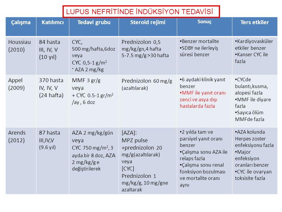 ÇalışmaKatılımcıTedavi grubuSteroid rejimi Sonuç Ters etkiler Houssiau (2010) 84 hasta III, IV, V (10 yıl) CYC, 500 mg/hafta,6doz veya CYC 0,5-1 g/m 2 + AZA 2 mg/kg Prednizolon 0,5 mg/kg/gn,4 hafta 5-7.5 mg/g >30 hafta Benzer mortalite SDBY ne ilerleyiş süresi benzer Kardiyovasküler etkiler benzer Kanser CYC ile fazla Appel (2009) 370 hasta IV, IV, V (24 hafta) MMF 3 gr/g veya + CYC 0.5-1 gr/m 2 /ay, 6 doz Prednizolon 60 mg/g (azaltılarak) 6 aydaki klinik yanıt benzer MMF ile yanıt oranı zenci ve asya dışı hastalarda fazla CYCde bulantı,kusma, alopesi fazla MMF ile diyare fazla Sayıca ölüm MMFde fazla Arends (2012) 87 hasta III,IV,V (9.6 yıl) AZA 2 mg/kg/gün veya CYC 750 mg/m 2, 3 ayda bir 8 doz, AZA 2 mg/kg/g e değiştirilerek [AZA]: MPZ pulse +prednizolon 20 mg/g(azaltılarak) veya [CYC] Prednizolon 1 mg/kg/g, 10 mg/gne azaltarak 2 yılda tam ve parsiyel yanıt oranı benzer Çalışma sonu AZA ile relaps fazla Çalışma sonu renal fonksiyon bozulması ve mortalite oranı aynı AZA kolunda Herpes zoster enfeksiyonu fazla Major enfeksiyon oranları benzer CYC ile ovaryan toksisite fazla LUPUS NEFRİTİNDE İNDÜKSİYON TEDAVİSİ