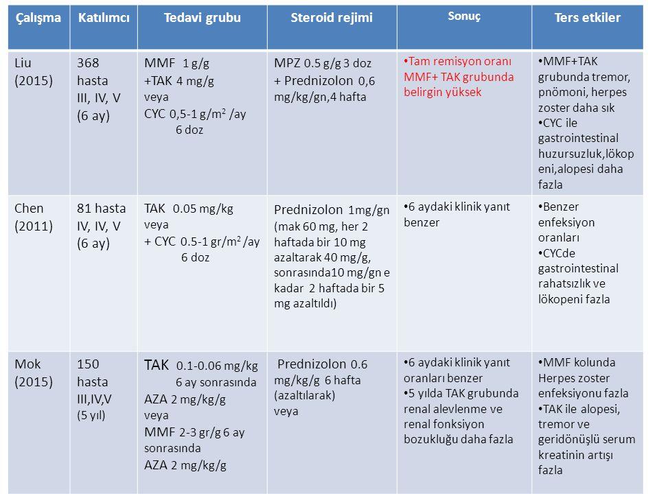ÇalışmaKatılımcıTedavi grubuSteroid rejimi Sonuç Ters etkiler Liu (2015) 368 hasta III, IV, V (6 ay) MMF 1 g/g +TAK 4 mg/g veya CYC 0,5-1 g/m 2 /ay 6 doz MPZ 0.5 g/g 3 doz + Prednizolon 0,6 mg/kg/gn,4 hafta Tam remisyon oranı MMF+ TAK grubunda belirgin yüksek MMF+TAK grubunda tremor, pnömoni, herpes zoster daha sık CYC ile gastrointestinal huzursuzluk,lökop eni,alopesi daha fazla Chen (2011) 81 hasta IV, IV, V (6 ay) TAK 0.05 mg/kg veya + CYC 0.5-1 gr/m 2 /ay 6 doz Prednizolon 1mg/gn (mak 60 mg, her 2 haftada bir 10 mg azaltarak 40 mg/g, sonrasında10 mg/gn e kadar 2 haftada bir 5 mg azaltıldı) 6 aydaki klinik yanıt benzer Benzer enfeksiyon oranları CYCde gastrointestinal rahatsızlık ve lökopeni fazla Mok (2015) 150 hasta III,IV,V (5 yıl) TAK 0.1-0.06 mg/kg 6 ay sonrasında AZA 2 mg/kg/g veya MMF 2-3 gr/g 6 ay sonrasında AZA 2 mg/kg/g Prednizolon 0.6 mg/kg/g 6 hafta (azaltılarak) veya 6 aydaki klinik yanıt oranları benzer 5 yılda TAK grubunda renal alevlenme ve renal fonksiyon bozukluğu daha fazla MMF kolunda Herpes zoster enfeksiyonu fazla TAK ile alopesi, tremor ve geridönüşlü serum kreatinin artışı fazla