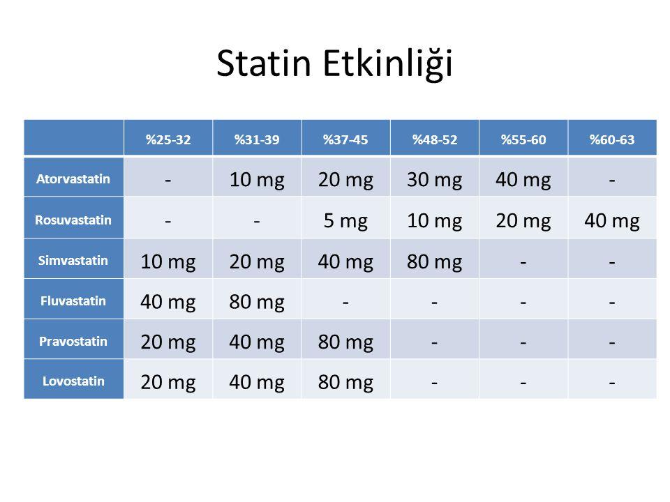 Yaşlıda Statin Tedavisi PROSPER (Pravastatin in elderly individuals at risk of vascular disease ) – 70 ile 82 yaş arası – 5804 olguda – Pravastatinin 40 mg/gün – Randomize kontrollü çalışma Lancet.