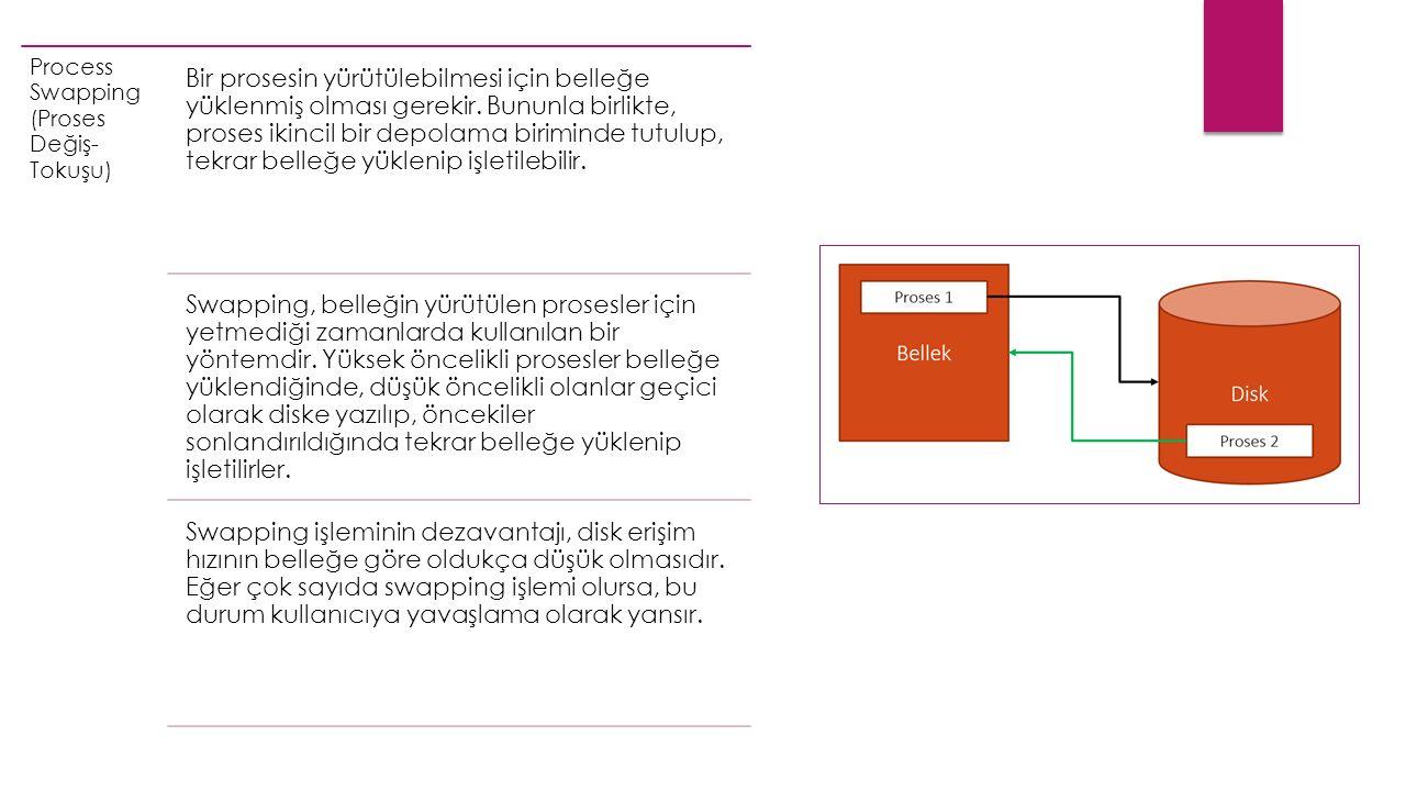 Process Swapping (Proses Değiş- Tokuşu) Bir prosesin yürütülebilmesi için belleğe yüklenmiş olması gerekir.