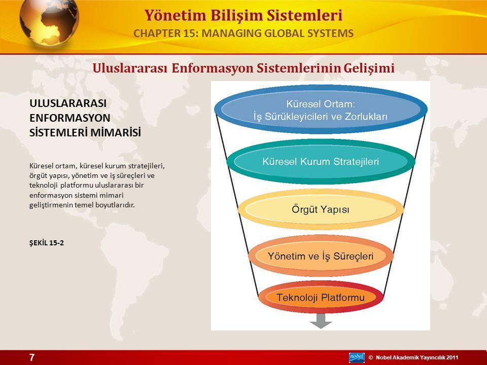 © Nobel Akademik Yayıncılık 2011 Yönetim Bilişim Sistemleri Uluslararası Enformasyon Sistemlerinin Gelişimi ULUSLARARASI ENFORMASYON SİSTEMLERİ MİMARİSİ Küresel ortam, küresel kurum stratejileri, örgüt yapısı, yönetim ve iş süreçleri ve teknoloji platformu uluslararası bir enformasyon sistemi mimari geliştirmenin temel boyutlarıdır.