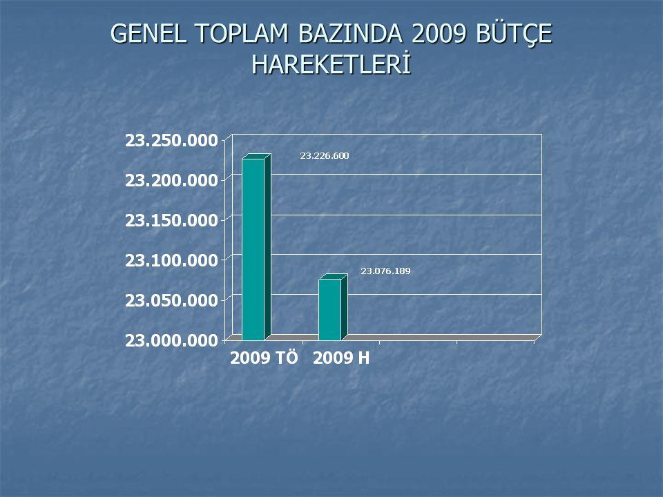 GENEL TOPLAM BAZINDA 2009 BÜTÇE HAREKETLERİ