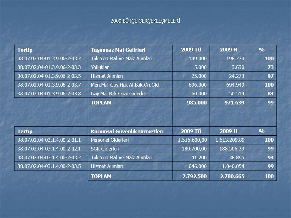 2009 BÜTÇE GERÇEKLEŞMELERİ TertipEğitim Hizmetleri 2009 TÖ2009 H% 38.07.02.04-09.4.1.00-2-03.2Tük.Yön.Mal ve Malz.Alımları8.692.4008.687.143100 38.07.02.04-09.4.1.00-2-03.5Hizmet Alımları3.376.0003.354.77899 38.07.02.04-09.4.1.00-2-06.1Mamul Mal Alımları3.050.0003.002.37698 38.07.02.04-09.4.1.08-2-03.2Tük.Yön.Mal ve Malz.Alımları (Y.O.)1.005.000 100 TOPLAM16.123.40016.049.297100 TertipSivil Savunma Hizmetleri 2009 TÖ2009 H% 38.07.02.04-02.2.0.00-2-01.1Personel Giderleri18.500,006.826,5437 38.07.02.04-02.2.0.00-2-02.1SGK Giderleri2.700,00945,1435 38.07.02.04-02.2.0.00-2-03.2Tük.Yön.Mal ve Malz.Alımları3.100 3.024 98 38.07.02.04-02.2.0.00-2-03.7Men.Mal Gay.Hak Al.Bak.On.Gid3.200 0 0 TOPLAM27.50010.79639 GENEL TOPLAM 2009 TÖ2009 H% GENEL TOPLAM27.910.60027.045.79097