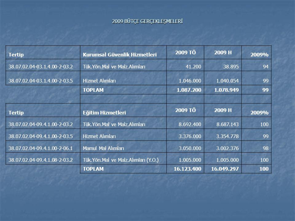 2009 BÜTÇE GERÇEKLEŞMELERİ TertipSivil Savunma Hizmetleri 2009 TÖ2009 H 2009% 38.07.02.04-02.2.0.00-2-03.2Tük.Yön.Mal ve Malz.Alımları3.100 3.024 98 38.07.02.04-02.2.0.00-2-03.7Men.Mal Gay.Hak Al.Bak.On.Gid3.200 0 TOPLAM6.3003.02448 GENEL TOPLAM 2009 TÖ2009 H GENEL TOPLAM23.226.60023.076.18999
