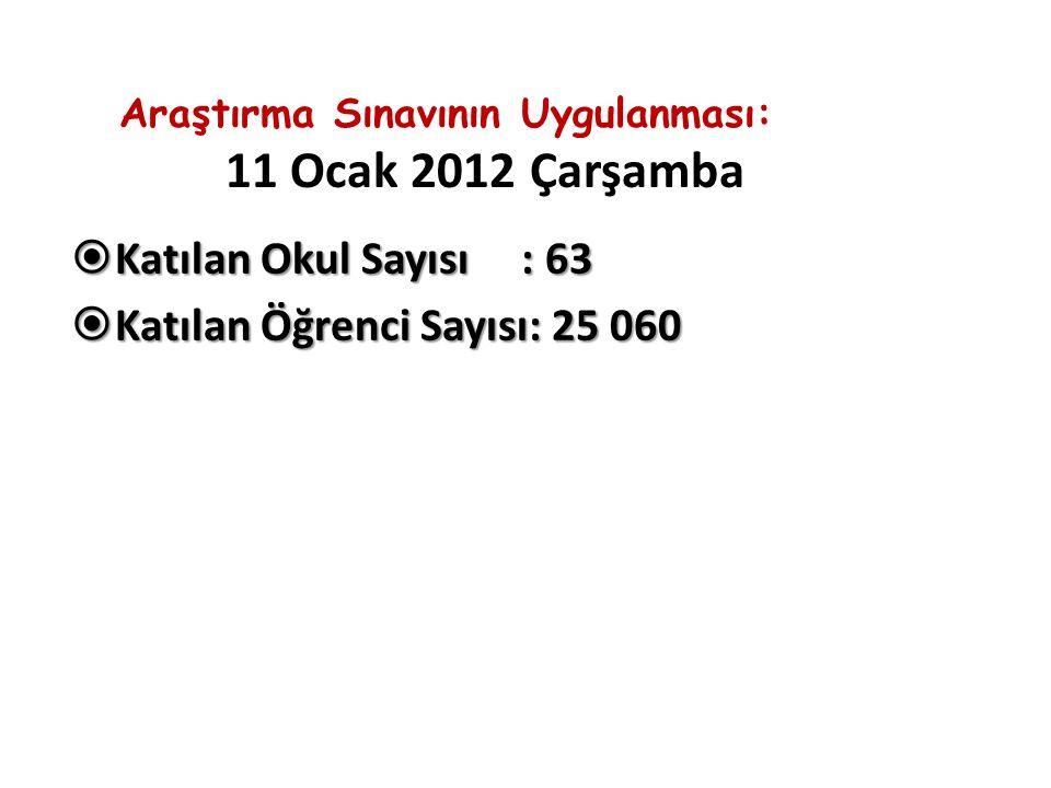 Araştırma Sınavının Uygulanması: 11 Ocak 2012 Çarşamba  Katılan Okul Sayısı : 63  Katılan Öğrenci Sayısı: 25 060