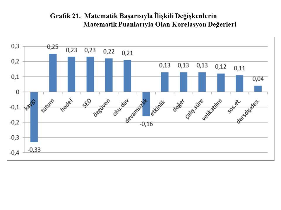 Grafik 21.