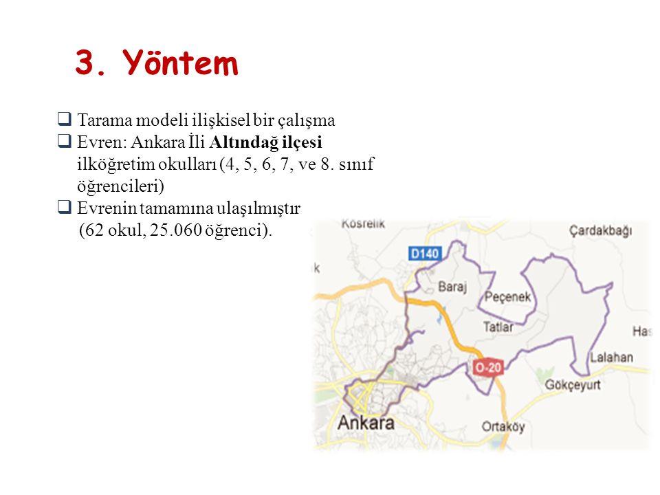 3. Yöntem  Tarama modeli ilişkisel bir çalışma  Evren: Ankara İli Altındağ ilçesi ilköğretim okulları (4, 5, 6, 7, ve 8. sınıf öğrencileri)  Evreni