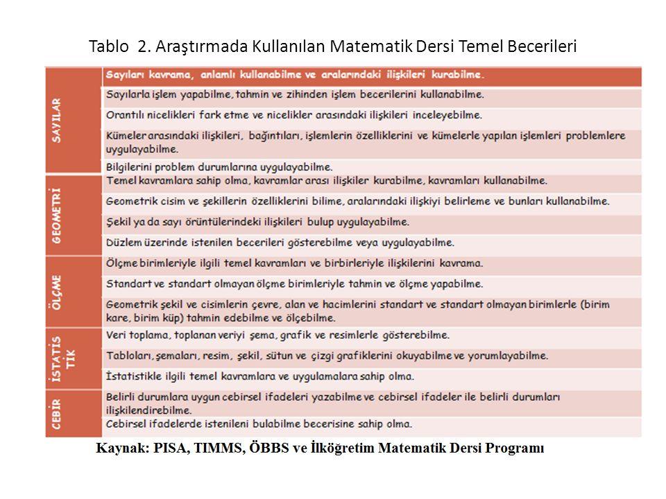 Tablo 2. Araştırmada Kullanılan Matematik Dersi Temel Becerileri