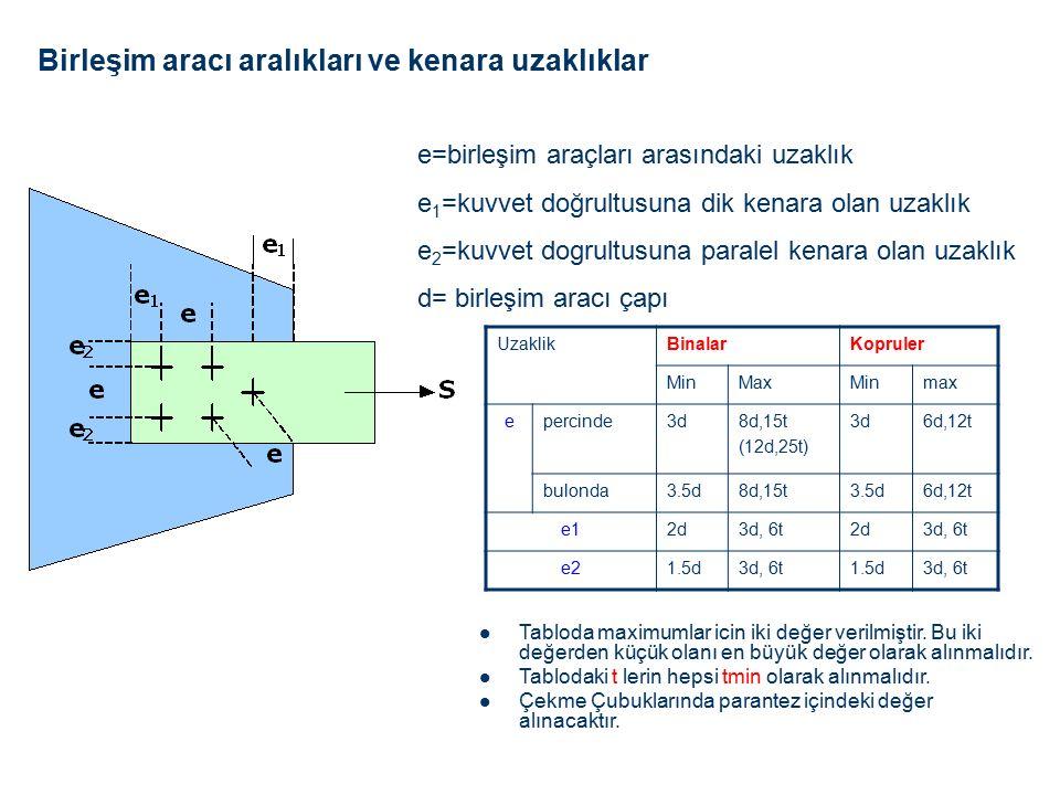 Tabloda maximumlar icin iki değer verilmiştir.