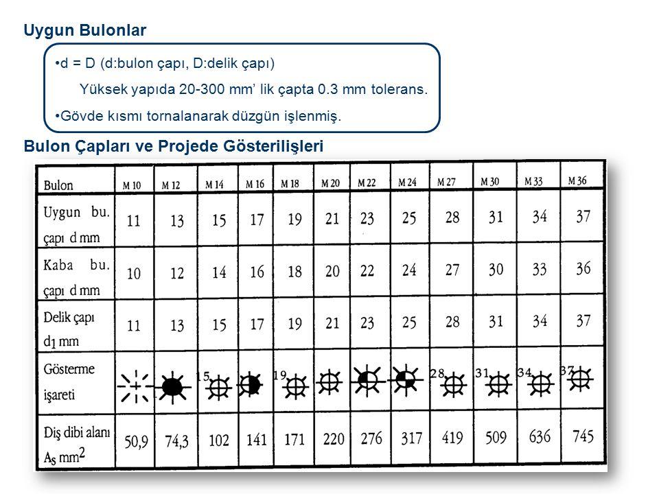 Hadde profiller için profil tabloları, Levhalar ve profillerde gövde delikleri için: Perçinli ve Bulonlu Birleşimlerde Kullanılabilecek Maksimum Çaplar Perçin ve Normal Bulonların Yük Aktarma Biçimi Gövde eksenine dik (makaslama, ezilme) Gövde eksenine paralel (çekme) Gövde eksenine dik normal kuvvet etkisi- MAKASLAMA Makaslamaya çalışan gövde en kesitleri