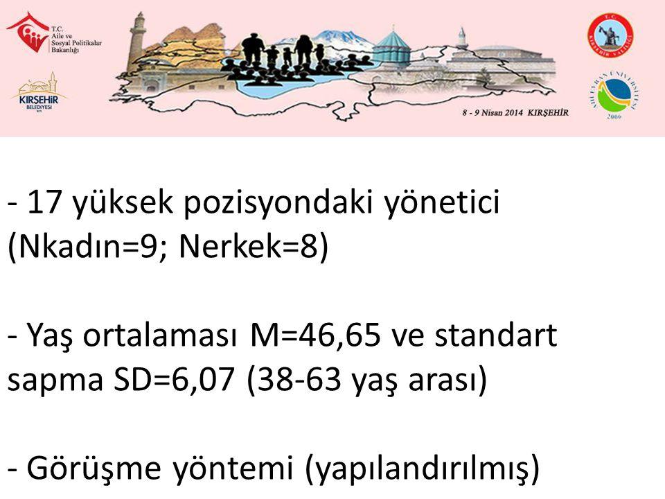 - 17 yüksek pozisyondaki yönetici (Nkadın=9; Nerkek=8) - Yaş ortalaması M=46,65 ve standart sapma SD=6,07 (38-63 yaş arası) - Görüşme yöntemi (yapılandırılmış)