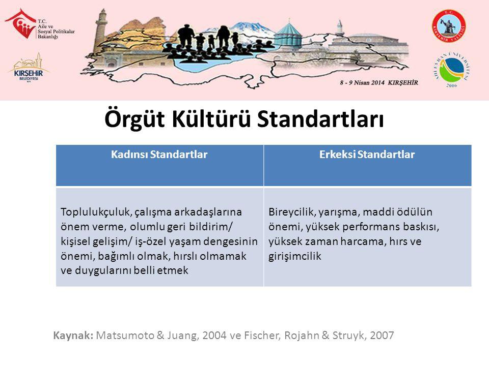 Örgüt Kültürü Standartları Kadınsı StandartlarErkeksi Standartlar Toplulukçuluk, çalışma arkadaşlarına önem verme, olumlu geri bildirim/ kişisel gelişim/ iş-özel yaşam dengesinin önemi, bağımlı olmak, hırslı olmamak ve duygularını belli etmek Bireycilik, yarışma, maddi ödülün önemi, yüksek performans baskısı, yüksek zaman harcama, hırs ve girişimcilik Kaynak: Matsumoto & Juang, 2004 ve Fischer, Rojahn & Struyk, 2007