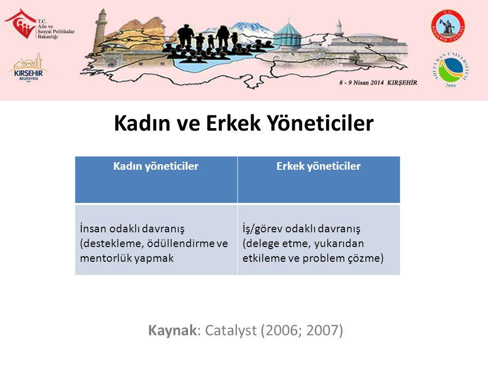 Kadın ve Erkek Yöneticiler Kaynak: Catalyst (2006; 2007) Kadın yöneticilerErkek yöneticiler İnsan odaklı davranış (destekleme, ödüllendirme ve mentorlük yapmak İş/görev odaklı davranış (delege etme, yukarıdan etkileme ve problem çözme)