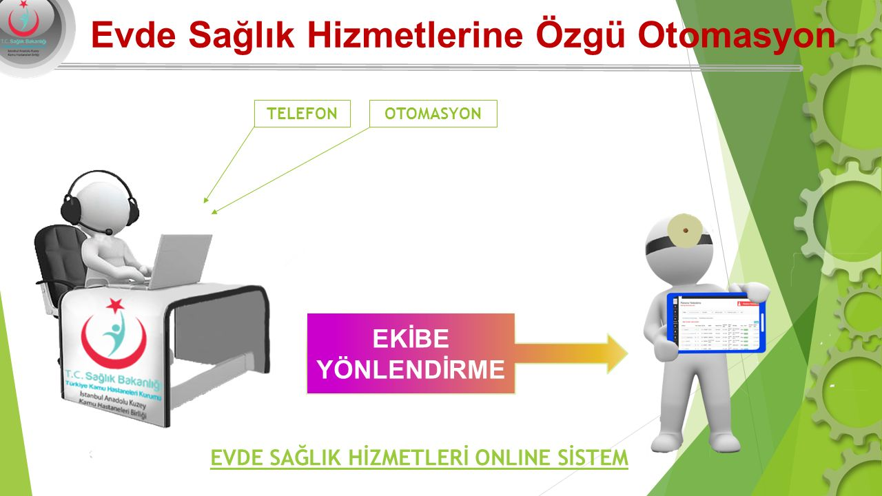 Evde Sağlık Hizmetlerine Özgü Otomasyon EKİBE YÖNLENDİRME EVDE SAĞLIK HİZMETLERİ ONLINE SİSTEM TELEFON OTOMASYON