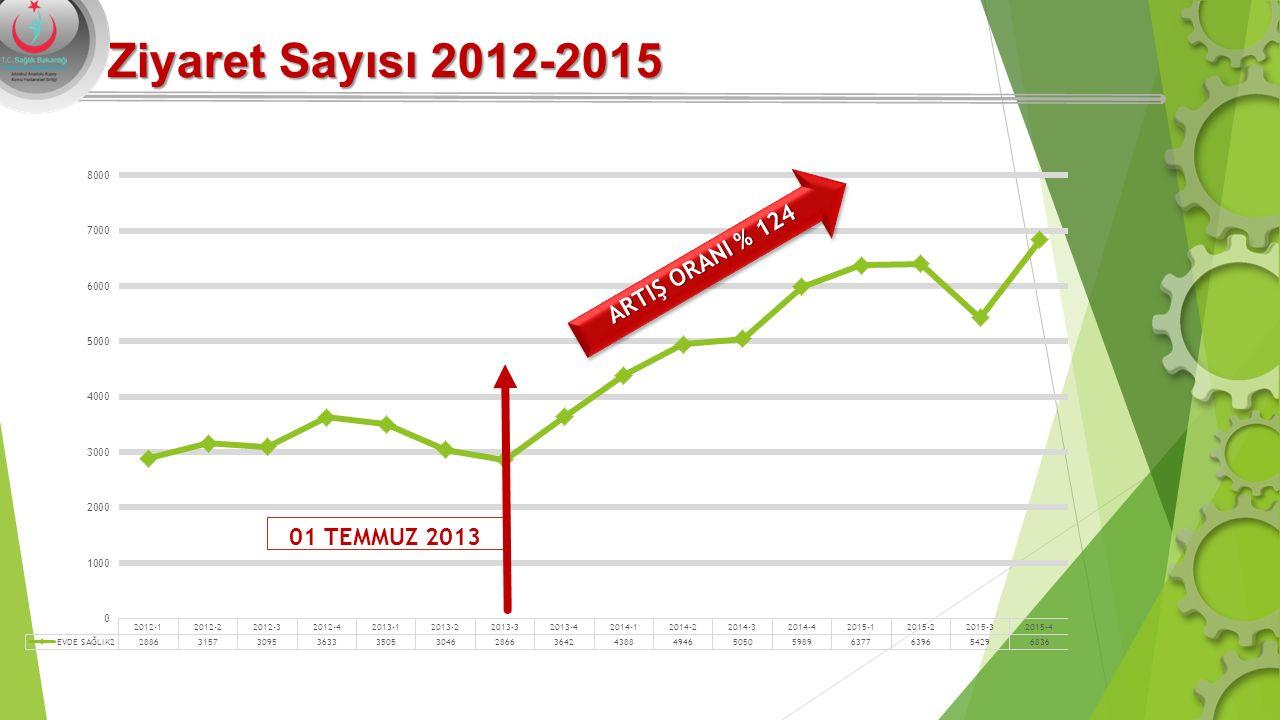 Ziyaret Sayısı 2012-2015