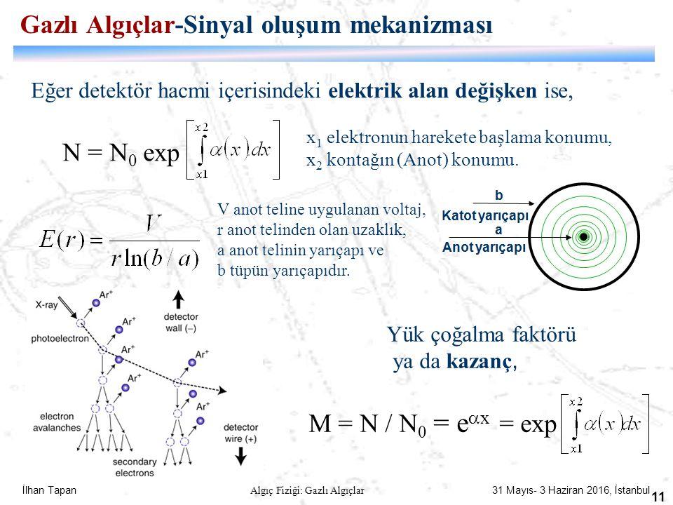 İlhan Tapan Algıç Fiziği: Gazlı Algıçlar 31 Mayıs- 3 Haziran 2016, İstanbul 11 Eğer detektör hacmi içerisindeki elektrik alan değişken ise, N = N 0 ex