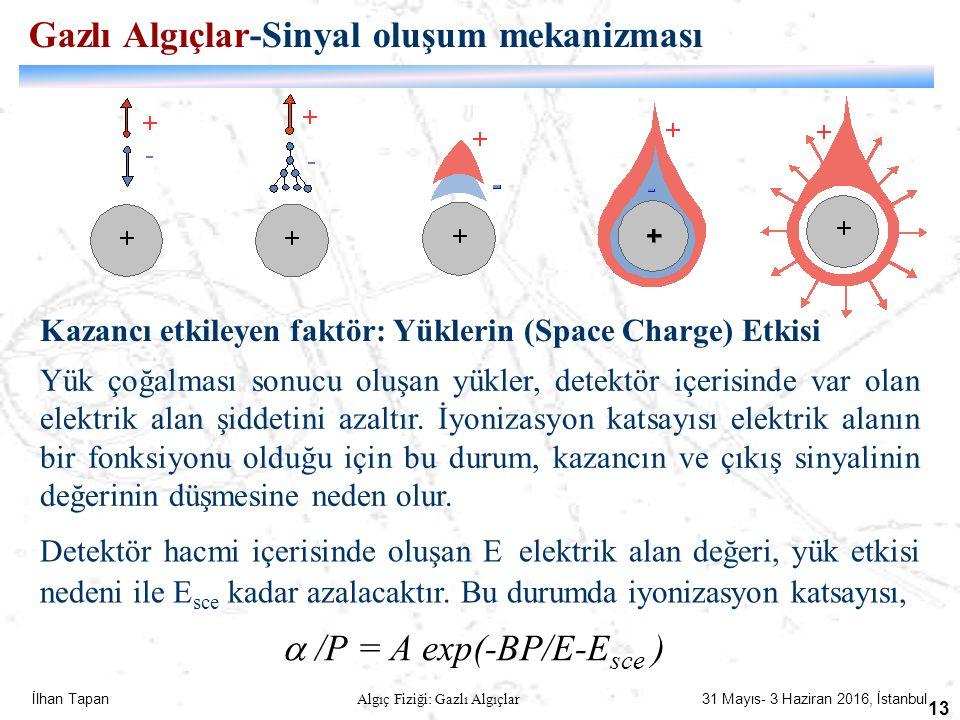İlhan Tapan Algıç Fiziği: Gazlı Algıçlar 31 Mayıs- 3 Haziran 2016, İstanbul 13 Kazancı etkileyen faktör: Yüklerin (Space Charge) Etkisi Yük çoğalması