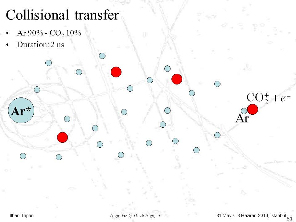 İlhan Tapan Algıç Fiziği: Gazlı Algıçlar 31 Mayıs- 3 Haziran 2016, İstanbul Collisional transfer Ar 90% - CO 2 10% Duration: 2 ns Ar* Ar 51 /4 0